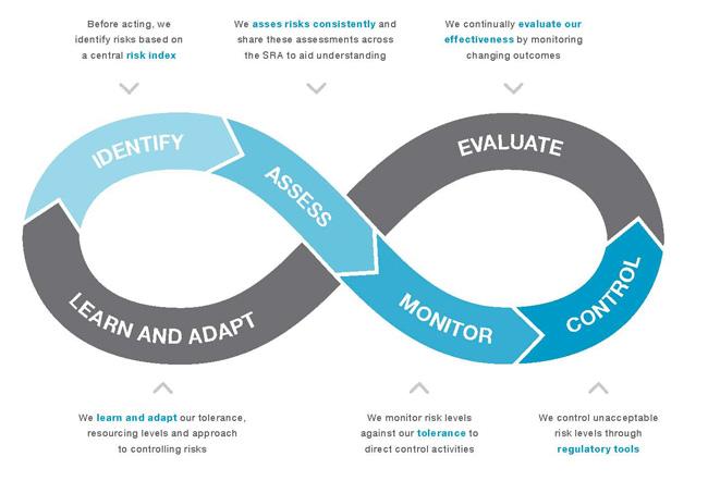 Risk management process overview - Jonathon Bray